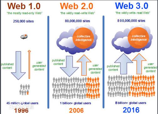 web3.0将改变你对网站的认知!