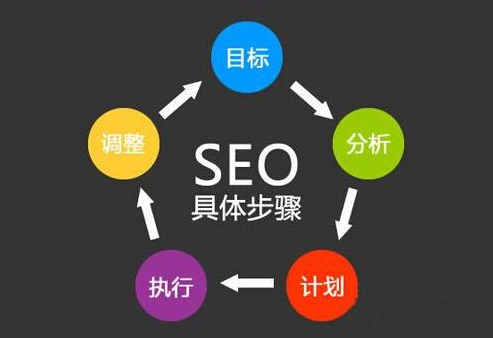 网站优化哪些是需要关注的因素?